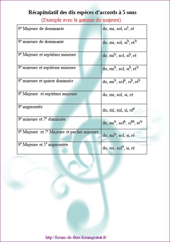 Accords de 5 sons Accords14