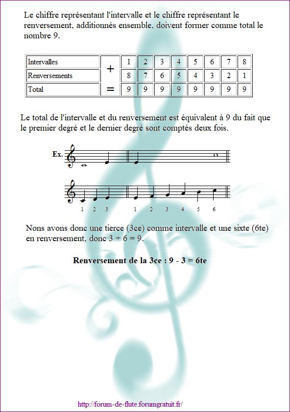 3) LE RENVERSEMENT Les_intervalles10