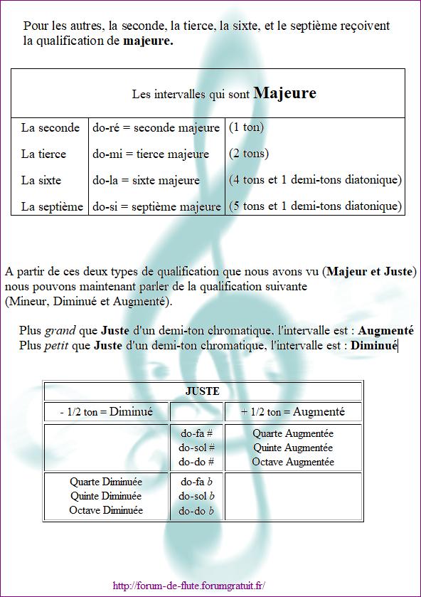 2) LA QUALIFICATION Les_intervalles7